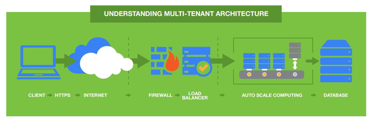 Understanding Multi-Tenant Architecture