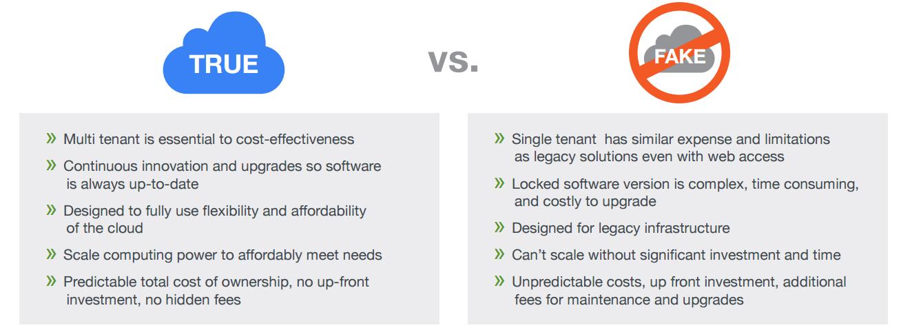 Comparing true Saas
