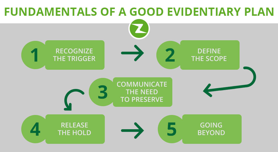 2015_fundamentals_of_a_good_evidentiary_plan