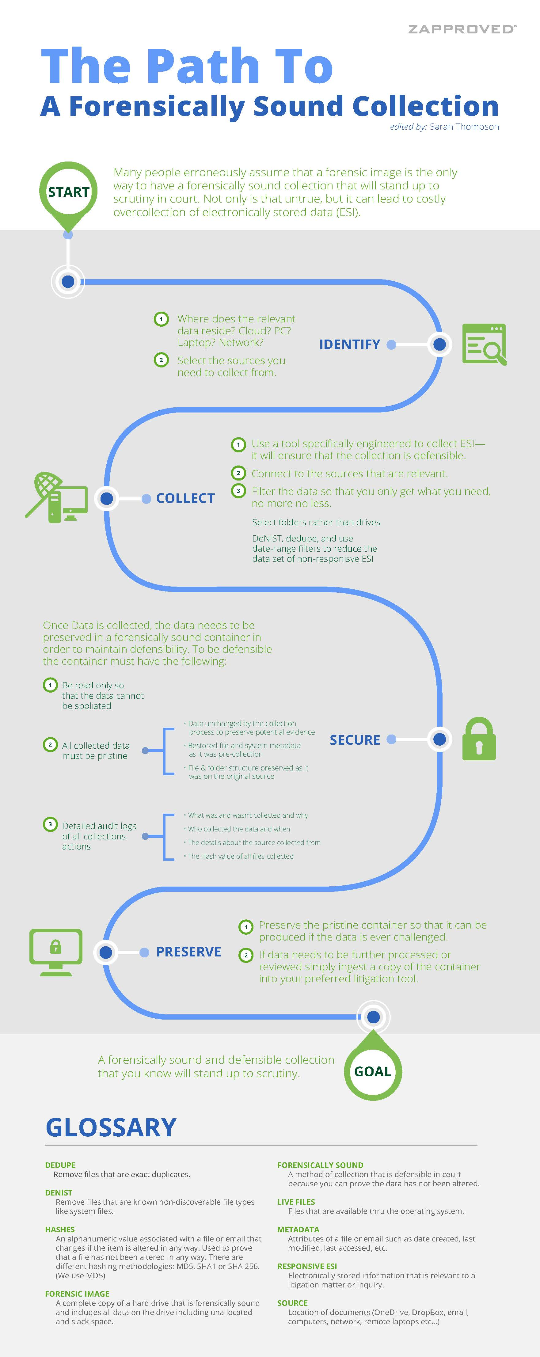 Infographic: The Path to A Forensically Sound Collection
