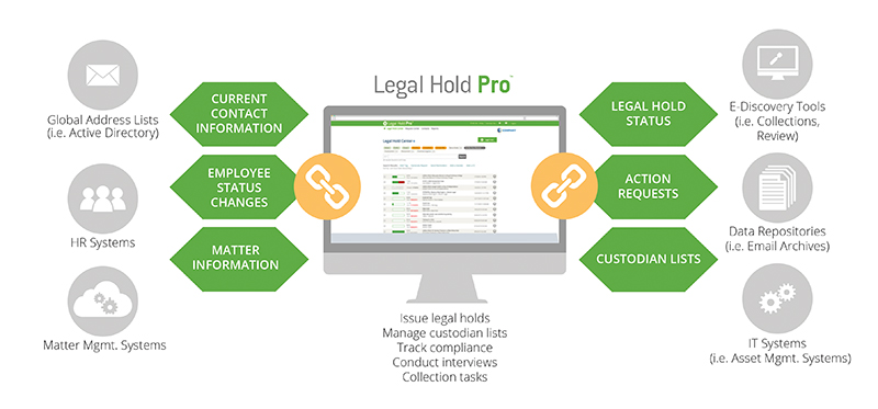 HoldLink API that connects Legal Hold Pro with enterprise systems.