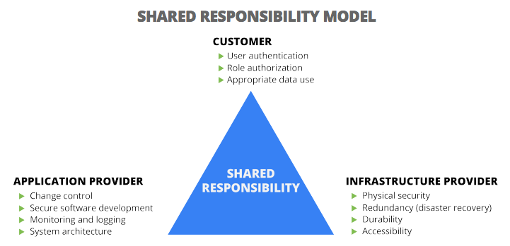 shared responsibility model for e-discovery data security