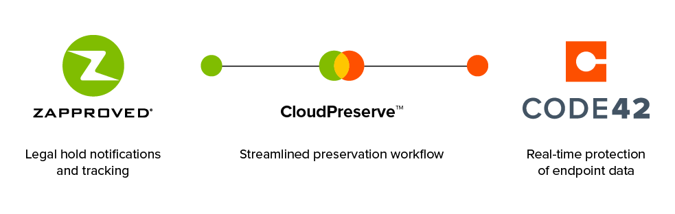 CloudPreserve for Code42 and Legal Hold Pro delivers streamlined data management