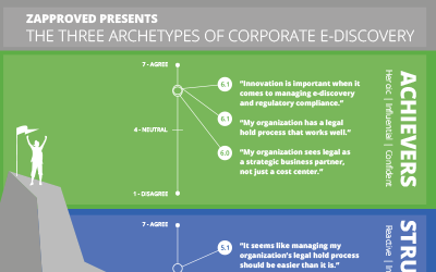 Image for The Three Archetypes of Corporate E-Discovery report about the attitude shaping e-discovery success