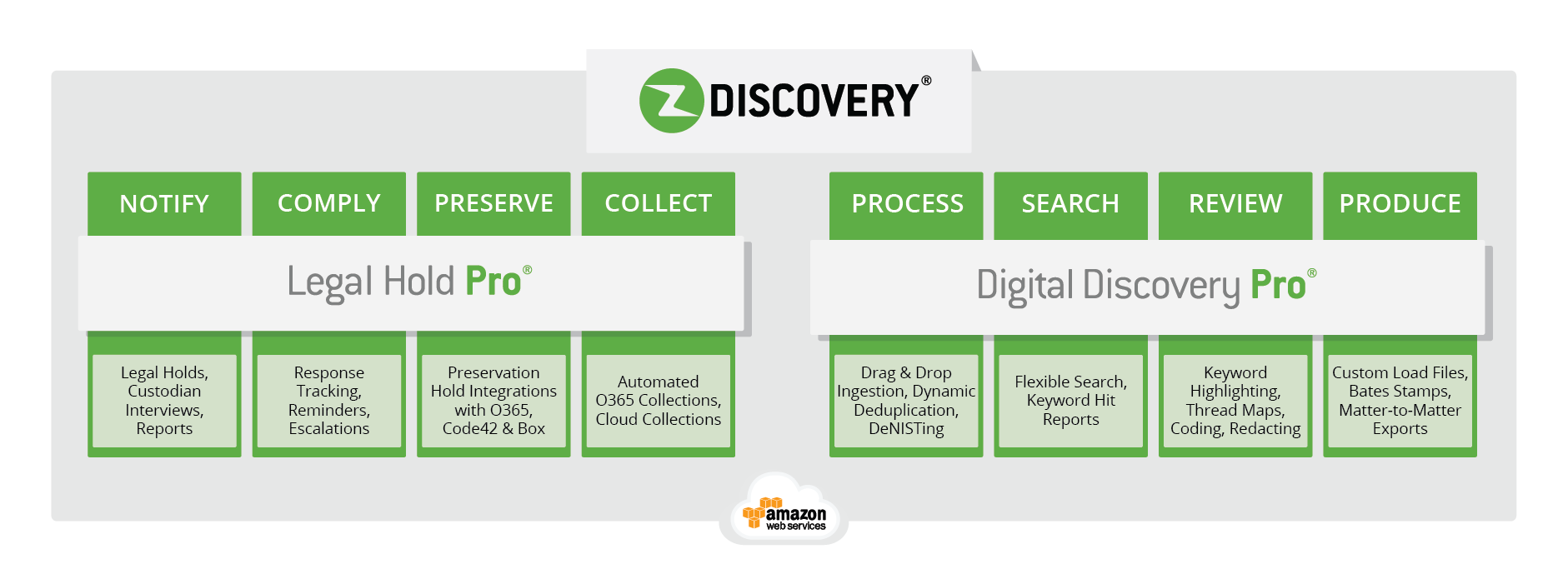 ZDiscovery by Zapproved automates the litigation hold and document review process.