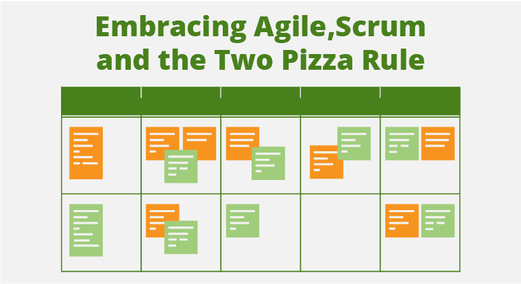 How Zapproved's Collaborative Teams Drive Agile Software Development with the Two Pizza Rule