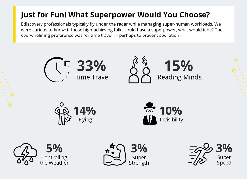What superpower would you choose?