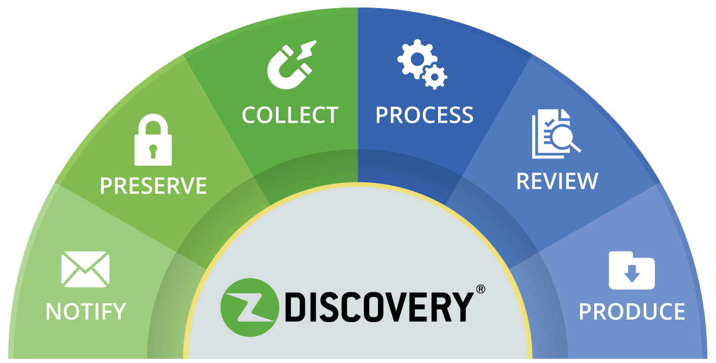 ZDiscovery - Ediscovery Software by Zapproved automates the litigation hold and document review process.