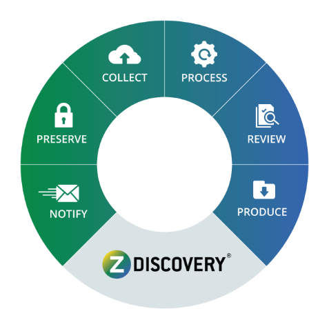 ZDiscovery features